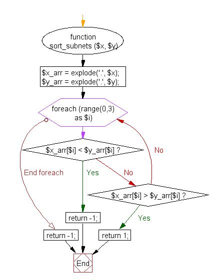 Flowchart: PHP - Sort subnets