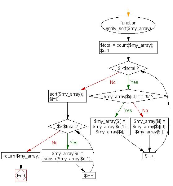 Flowchart: PHP - Sort entity letters