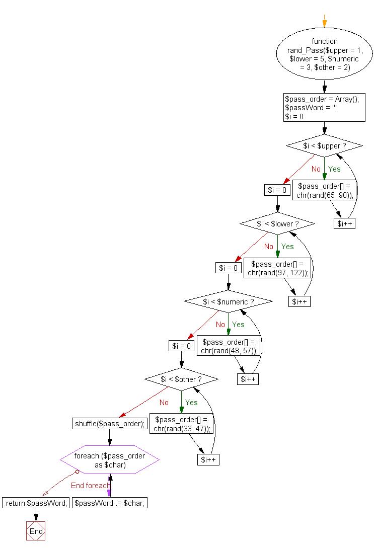 Flowchart: PHP - Generate a random password using shuffle() function
