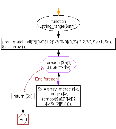 Flowchart: PHP - Generate an array with a range taken from a string