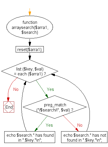Flowchart: PHP - Search a specified value within the values of an associative array