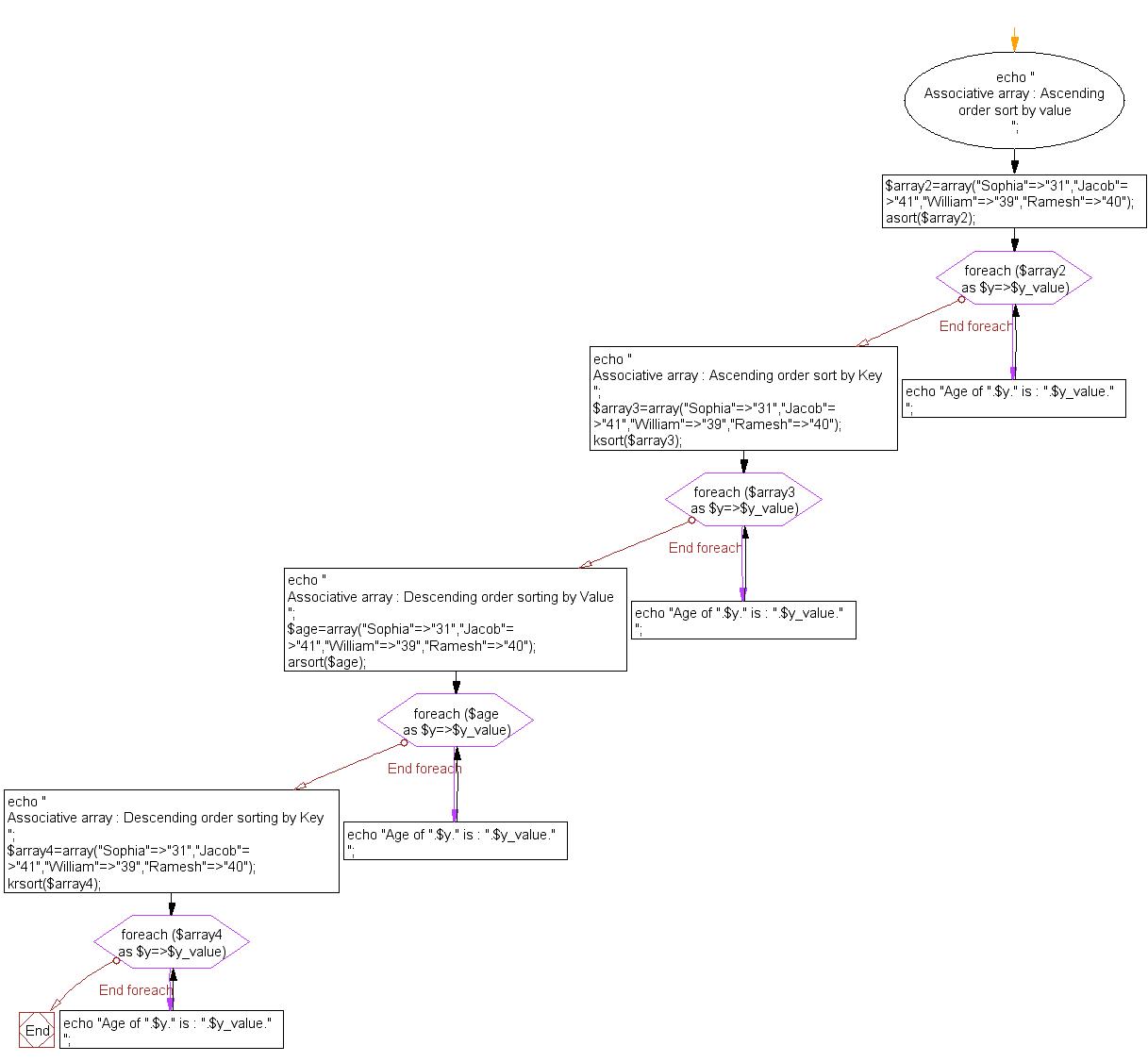 Flowchart: Sort an  associative array