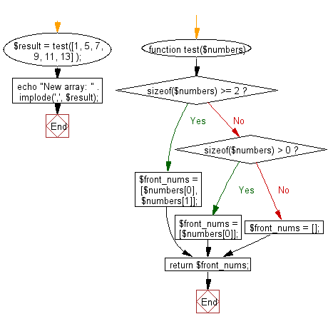 Flowchart: Create a new array taking the first two elements from a given array.
