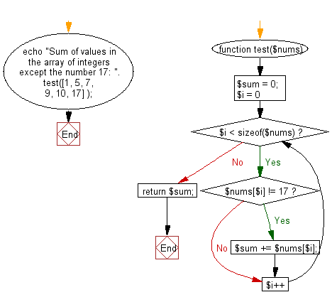 Flowchart: Compute the sum of values in a given array of integers except the number 17.
