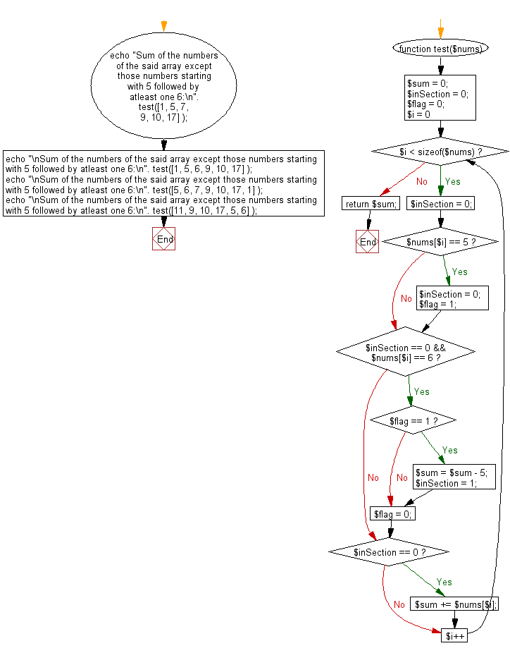 Flowchart: Compute the sum of the numbers in a given array except those numbers starting with 5 followed by atleast one 6.