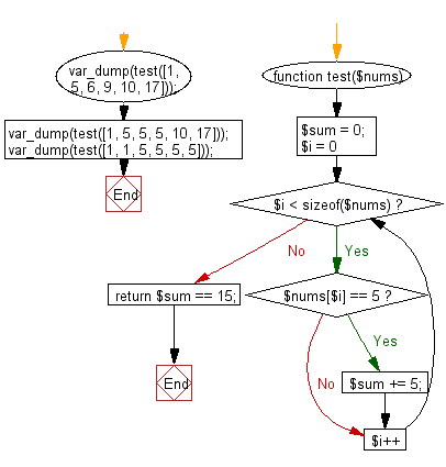 Flowchart: Check if the sum of all 5' in the array exactly 15 in a given array of integers.