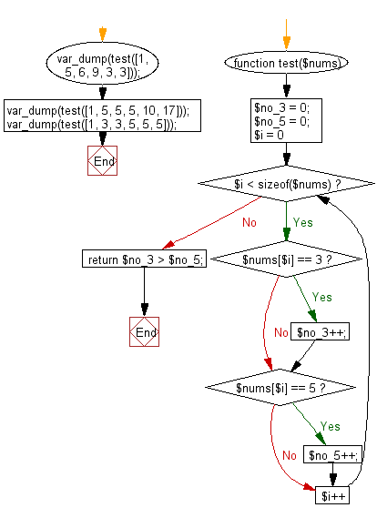 Flowchart: Check if the number of 3's is greater than the number of 5's.