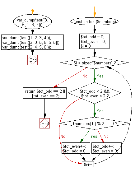 Flowchart: Check a given array of integers and return true if the given array contains either 2 even or 2 odd values all next to each other.