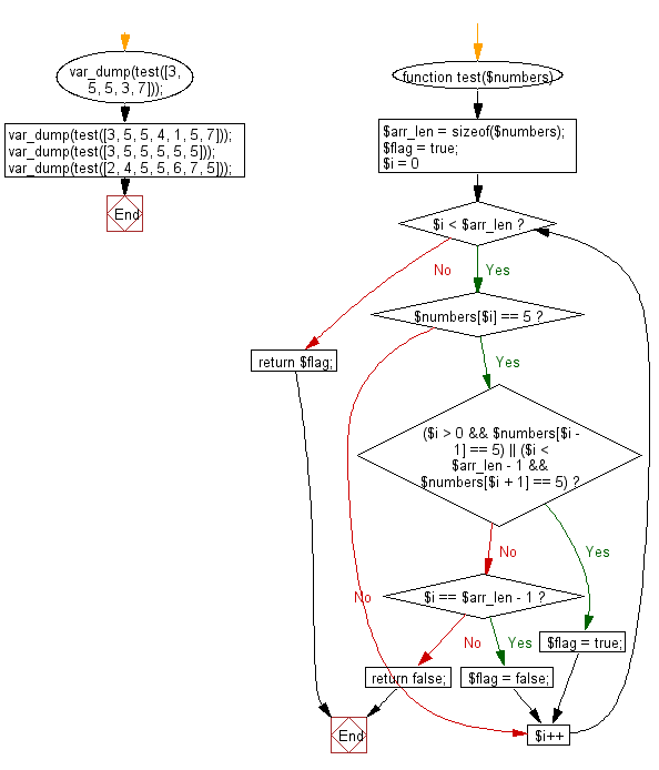 Flowchart: Check a given array of integers and return true if every 5 that appears in the given array is next to another 5.