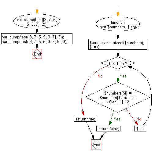 Flowchart: Check a given array of integers and return true if the specified number of same elements appears at the start and end of the given array.