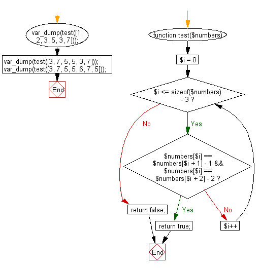 Flowchart: Check a given array of integers and return true if the array contains three increasing adjacent numbers.