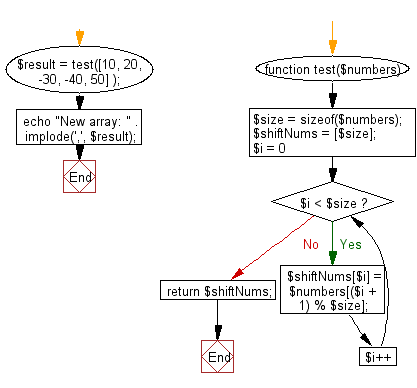 Flowchart: Shift an element in left direction and return a new array.