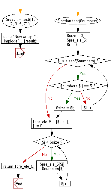 Flowchart: Create a new array taking the elements before the element value 5 from a given array of integers.