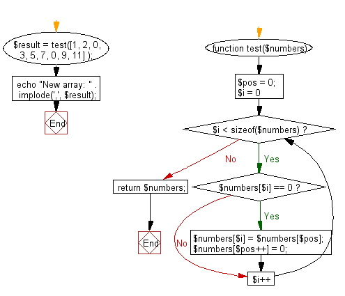 Flowchart: Create a new array from a given array of integers shifting all zeros to left direction.