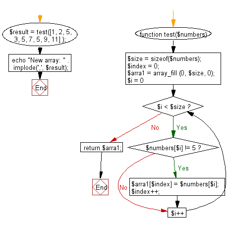 Flowchart: Create a new array after replacing all the values 5 with 0 shifting all zeros to right direction.