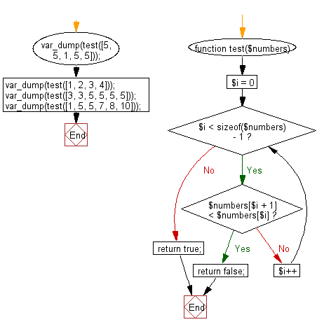 Flowchart: Check if the value of each element is equal or greater than the value of previous element of a given array of integers.