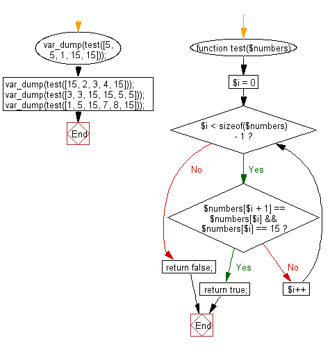 Flowchart: Check a given array of integers and return true if there are two values 15, 15 next to each other.