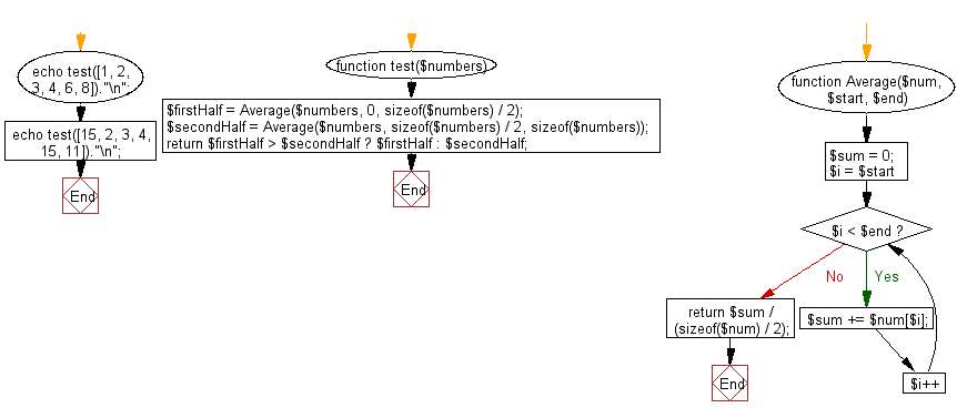 Flowchart: Find the larger average value between the first and the second half of a given array of integers and minimum length is atleast 2.