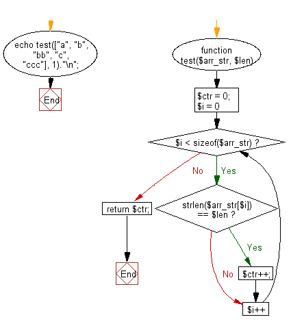 Flowchart: Count the number of strings with given length in given array of strings.