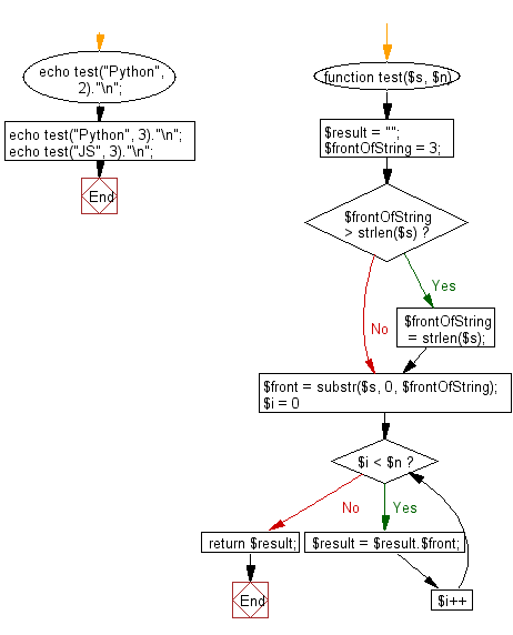 Flowchart: Create a new string which is n copies of the the first 3 characters of a given string.