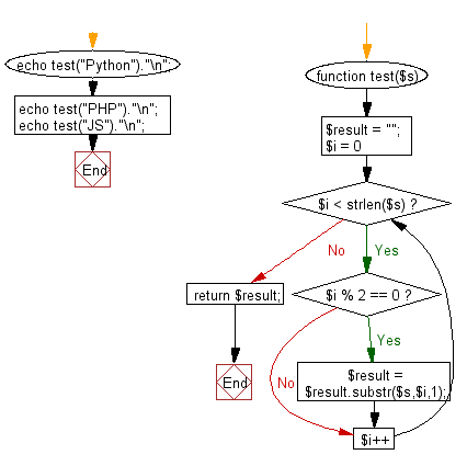 Flowchart: Create a new string made of every other character starting with the first from a given string.