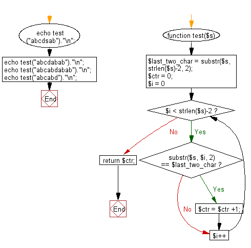 Flowchart: Count a substring of length 2 appears in a given string and also as the last 2 characters of the string.