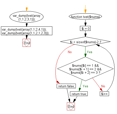 Flowchart: Check whether the sequence of numbers 1, 2, 3 appears in a given array of integers somewhere.