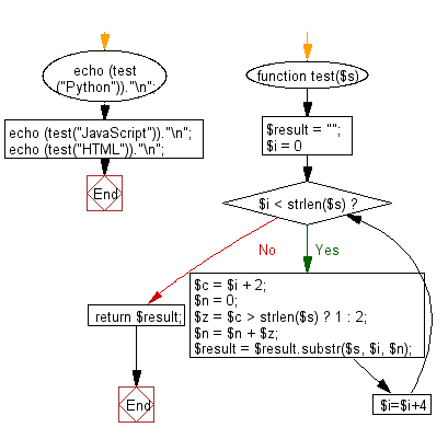 Flowchart: Create a new string of the characters at indexes 0,1,4,5,8,9 ... from a given string.