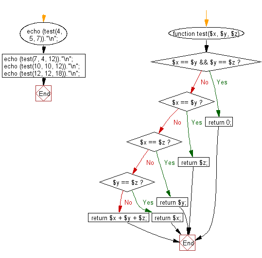 Flowchart: Compute the sum of three given integers. If the two values are same return the third value