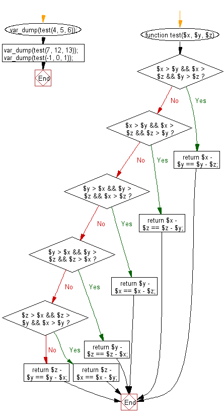 Flowchart: Check three given integers and return true if the difference between small and medium and the difference between medium and large is same.