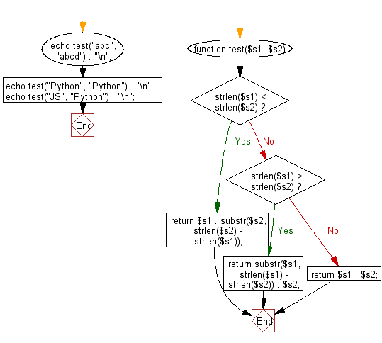 Flowchart: Concat two given strings. If the given strings have different length remove the characters from the longer string.