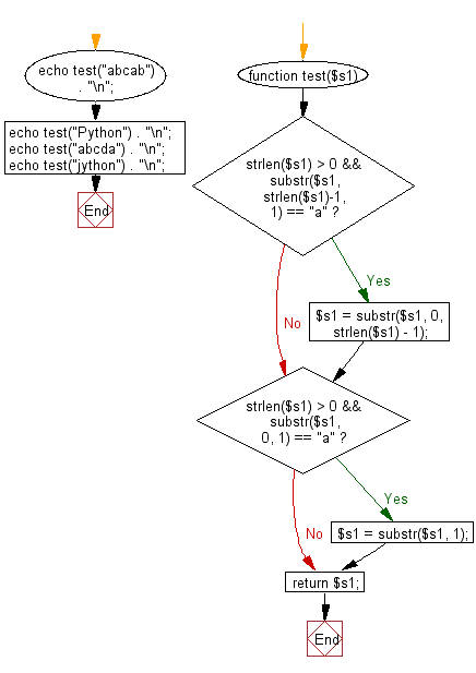 Flowchart: Create a new string from a given string without the first and last character if the first or last characters are 'a' otherwise return the original given string.