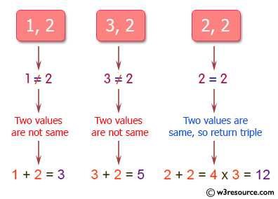 PHP Basic Algorithm Exercises: Compute the sum of the two given integer values