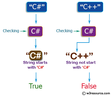 PHP Basic Algorithm Exercises: Check if a given string starts with 'C#' or not.