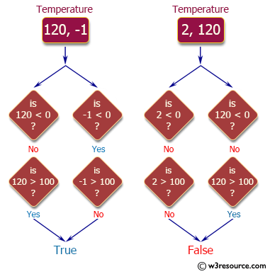 PHP Basic Algorithm Exercises: Check if one given temperatures is less than 0 and the other is greater than 100.