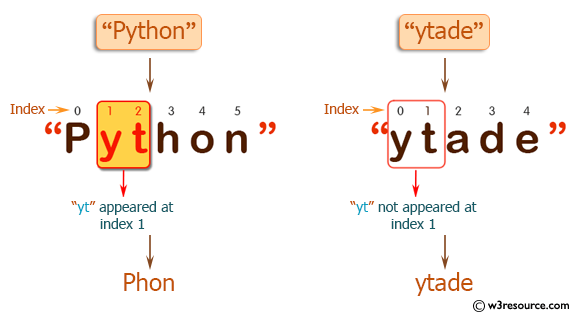 PHP Basic Algorithm Exercises: Check if a string 'yt' appears at index 1 in a given string.
