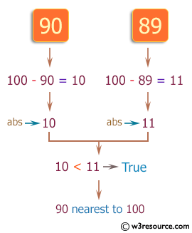 PHP Basic Algorithm Exercises: Check which number nearest to the value 100 among two given integers.