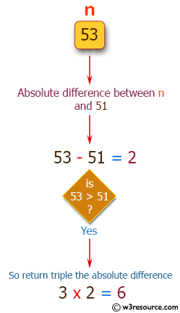 PHP Basic Algorithm Exercises: Get the absolute difference between n and 51