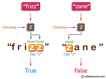 PHP Basic Algorithm Exercises: Check if a given string contains between 2 and 4 'z' character.