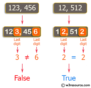 PHP Basic Algorithm Exercises: Check if two given non-negative integers have the same last digit.