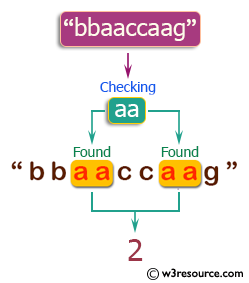 PHP Basic Algorithm Exercises: Count the string 'aa' in a given string and assume 'aaa' contains two 'aa'.