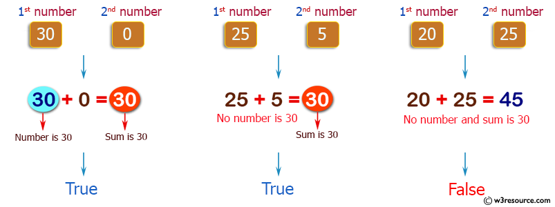 PHP Basic Algorithm Exercises: Check two given integers, and return true if one of them is 30 or if their sum is 30.