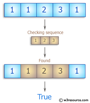 PHP Basic Algorithm Exercises: Check whether the sequence of numbers 1, 2, 3 appears in a given array of integers somewhere.