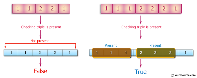 PHP Basic Algorithm Exercises: Check if a triple is presents in an array of integers or not.