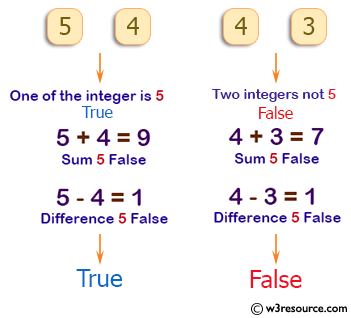 PHP Basic Algorithm Exercises: Accept two integers and return true if either one is 5 or their sum or difference is 5.