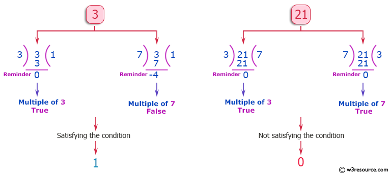 PHP Basic Algorithm Exercises: Check if a given non-negative given number is a multiple of 3 or 7, but not both.