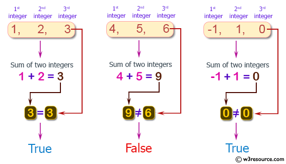 PHP Basic Algorithm Exercises: Check if it is possible to add two integers to get the third integer from three given integers.