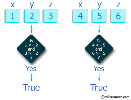 PHP Basic Algorithm Exercises: Check if y is greater than x, and z is greater than y from three given integers x,y,z.