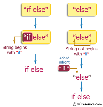 PHP Basic Algorithm Exercises: Create a new string where 'if' is added to the front of a given string.