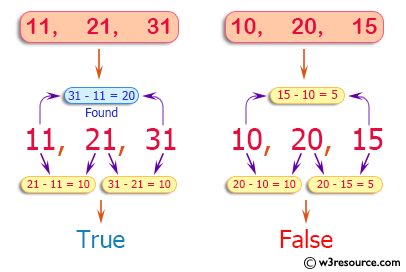PHP Basic Algorithm Exercises: Check three given integers and return true if one of them is 20 or more less than one of the others.